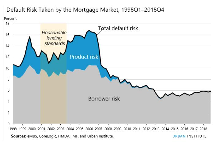 Overall mortgage market risk Q4 2018