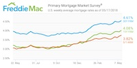 Freddie Mac Mortgage rates 05/2018