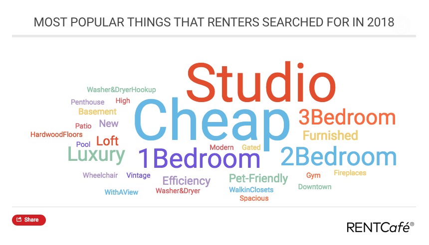 Popular rental search terms 2018