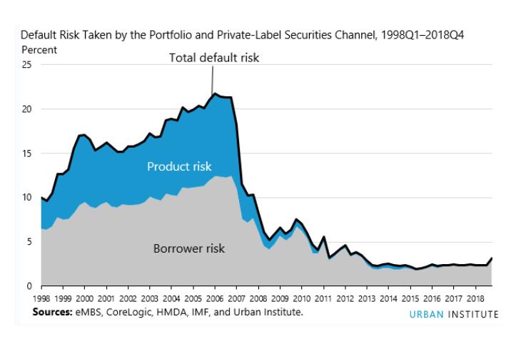 Portfolio and private mortgage market risk Q4 2018