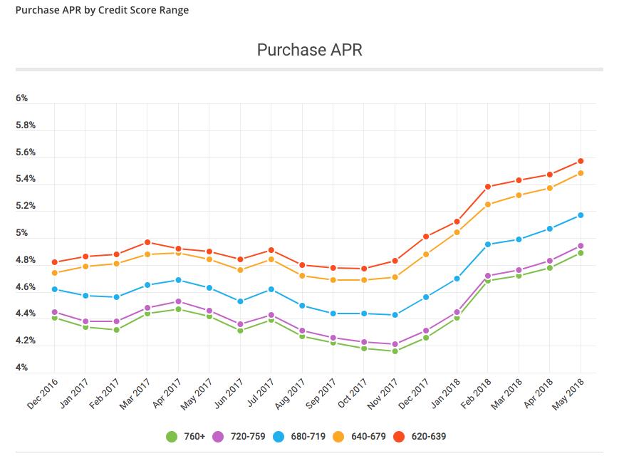 Purchase APR chart