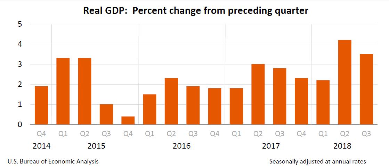 Q3 GDP, Nov. 28