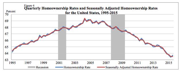 Quarterly homeownership rate third quarter 2015