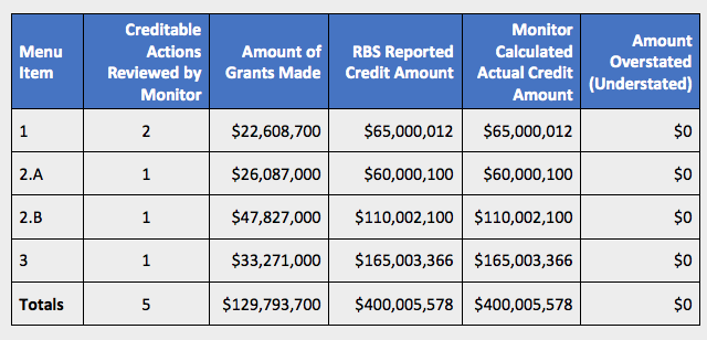 RBS settlement breakdown