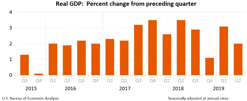 Real GDP: Q2 second estimate