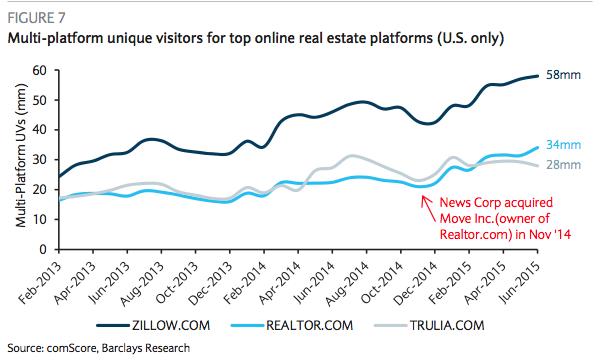 Real estate web traffic data June 2015