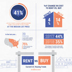 Rent vs buy infographic