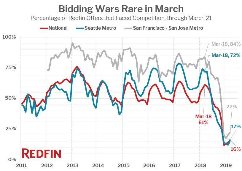 Redfin: Bidding Wars