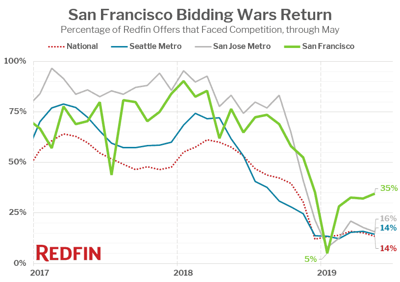 Redfin: May Bidding Wars