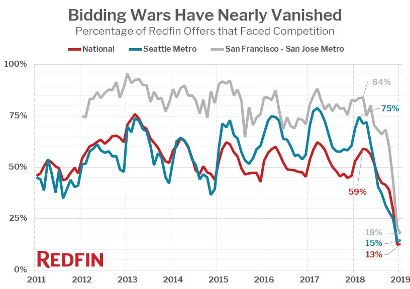 Redfin Bidding Wars
