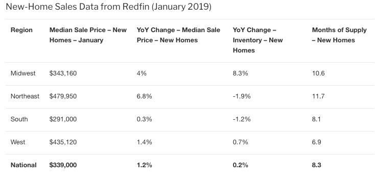 January new home sales, redfin