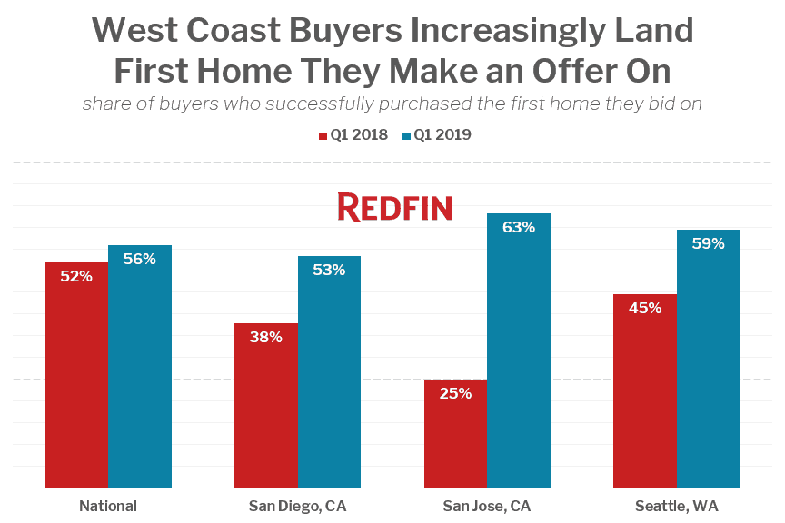 Redfin: First-offeer-success rate