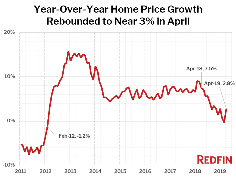 Redfin: April's home price growth
