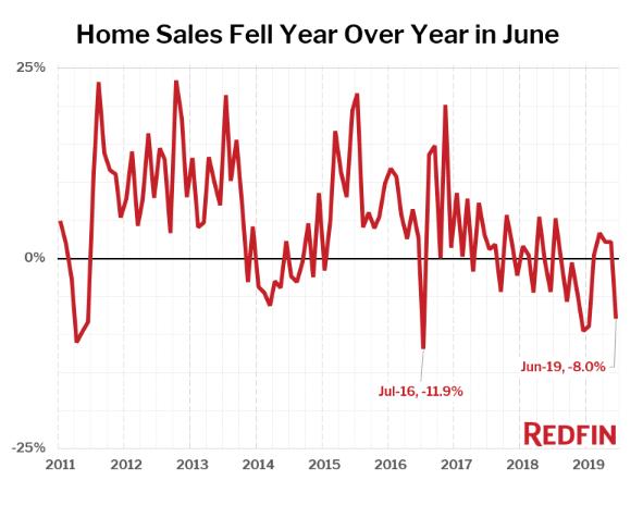 Redfin: June Home Sales