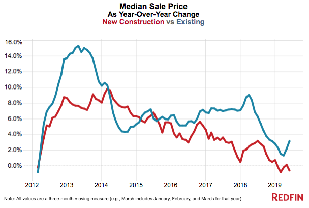 Redfin/ Q2 home prices
