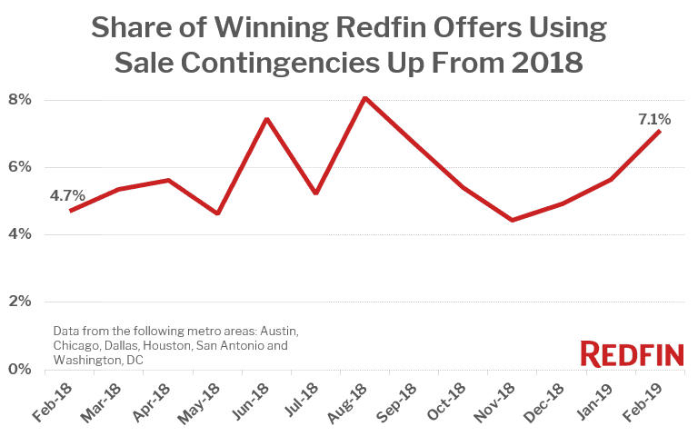 Redfin Sale Contingencies