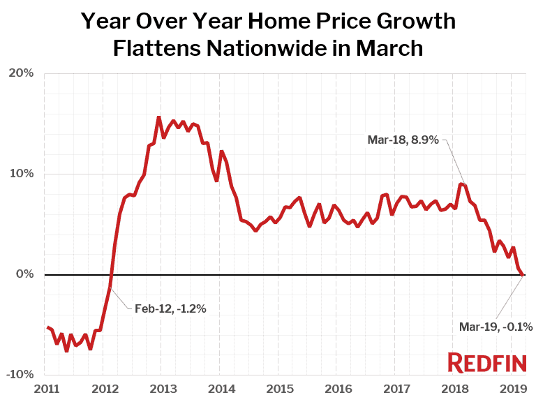 Redfin: U.S. home price growth