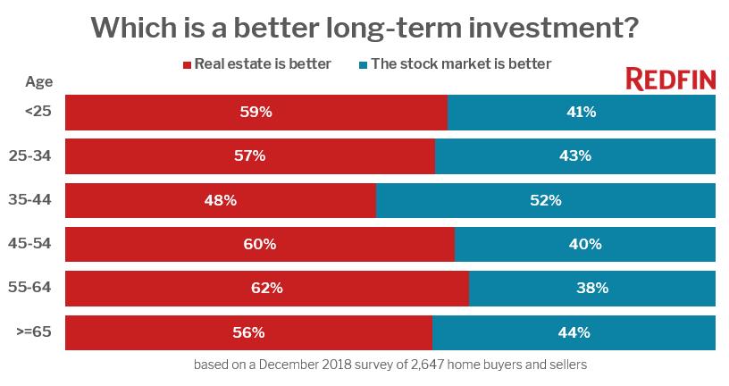 Redfin Investment Survey