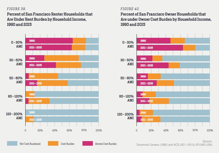 Rent burden chart