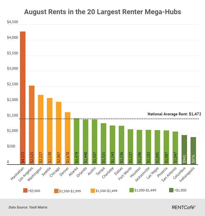 Income Based Apartments Okc: Average U.S. Rent Climbs To $1,472 In August