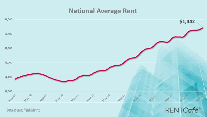 RentCafé: May's rent price increases