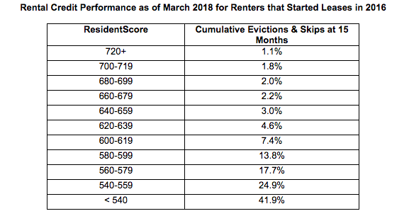 Rental credit performance as of March 2018 for renters that started leases in 2016