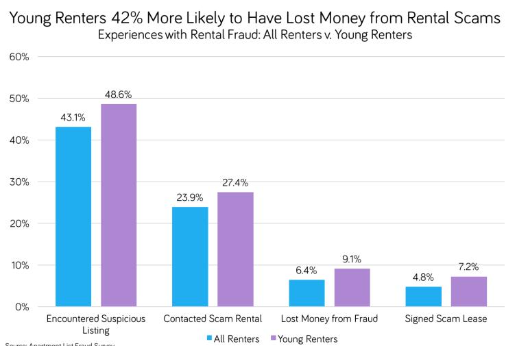 Apartment List rental fraud chart