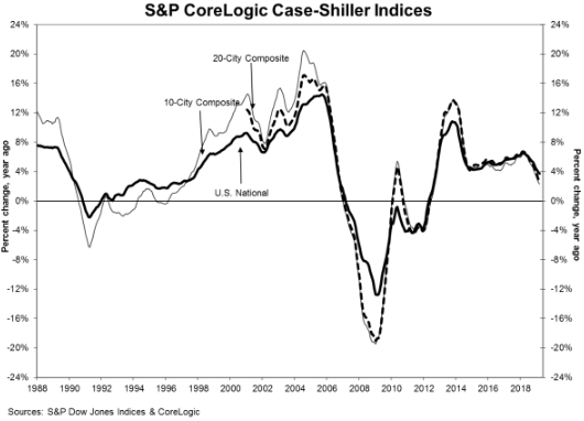 S&P CoreLogic - Case Shiller March