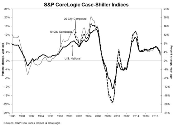S&P CoreLogic - Case Shiller - February
