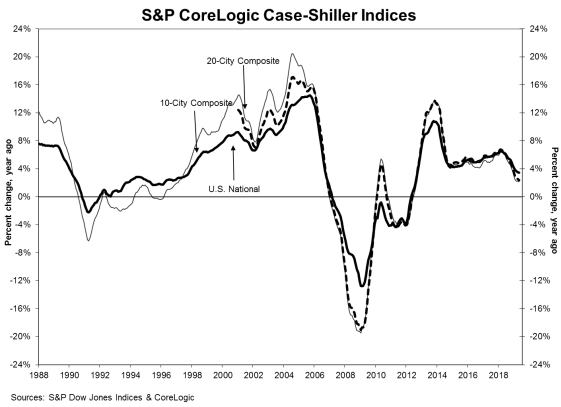 S&P CoreLogic: Case-Shiller May