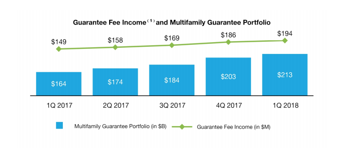 Freddie Mac Q1 2018 multifamily