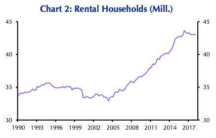 Rental Households historical