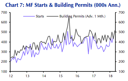 Multifamily starts and permits