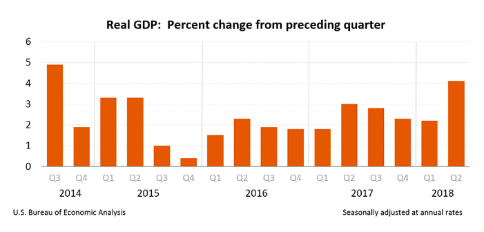 GDP - July 2018