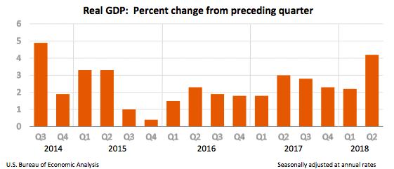 GDP Aug