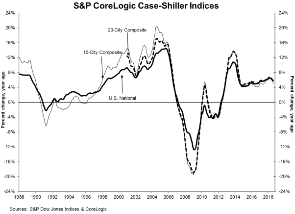 Case Shiller - Oct