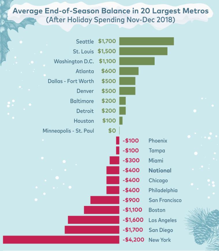 Rentcafé Holiday stats