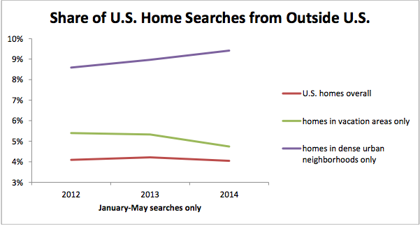 Share of home searches from outside the US