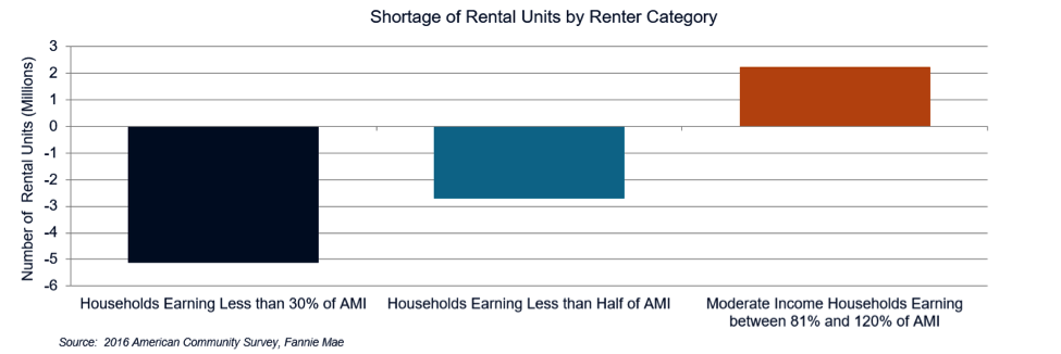 Shortage of rental units by renter category