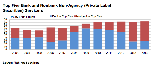 Top five bank and nonbank servicers Fitch