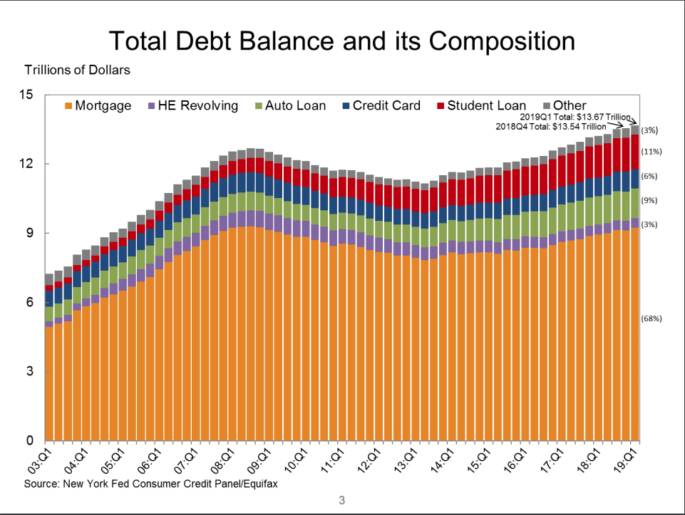 Total debt 1st quarter 2019