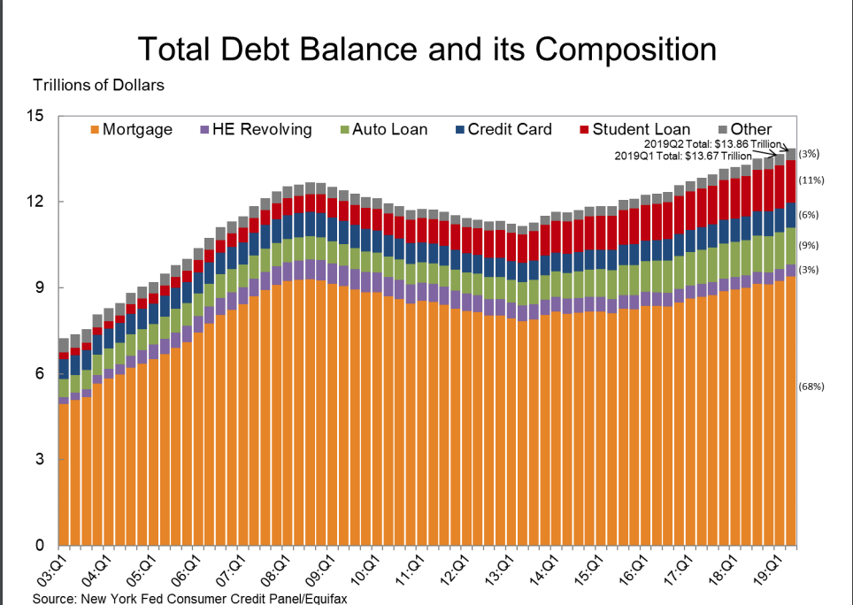 Total debt composition New York Fed report 2Q 2019