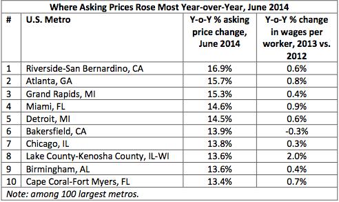 Trulia asking price increases June 2014