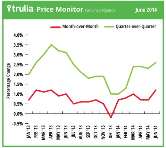 Trulia price monitor June 2014