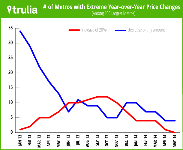 Trulia Price Monitor extreme gains