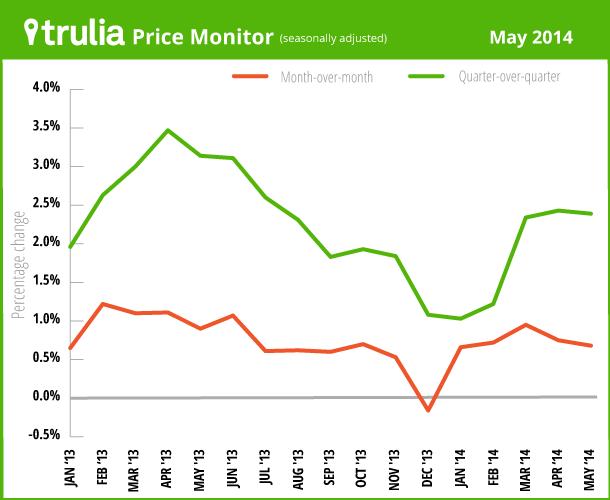 Trulia Price Monitor May 2014