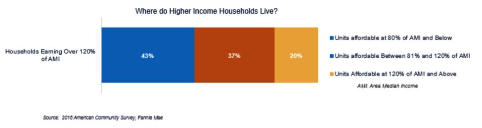 Where do higher income households live