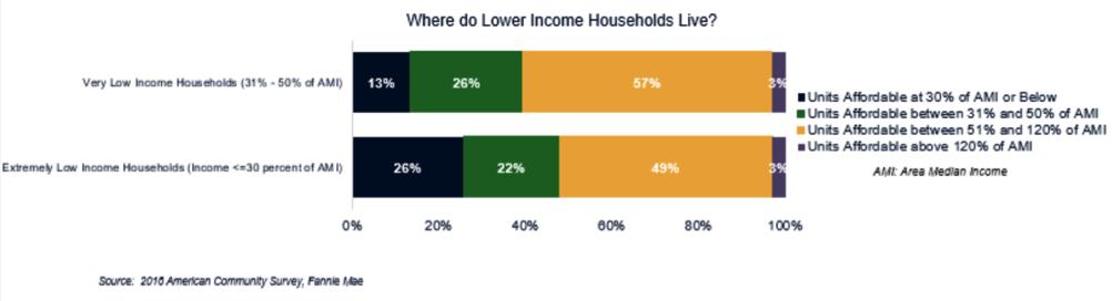 Where do lower income households live