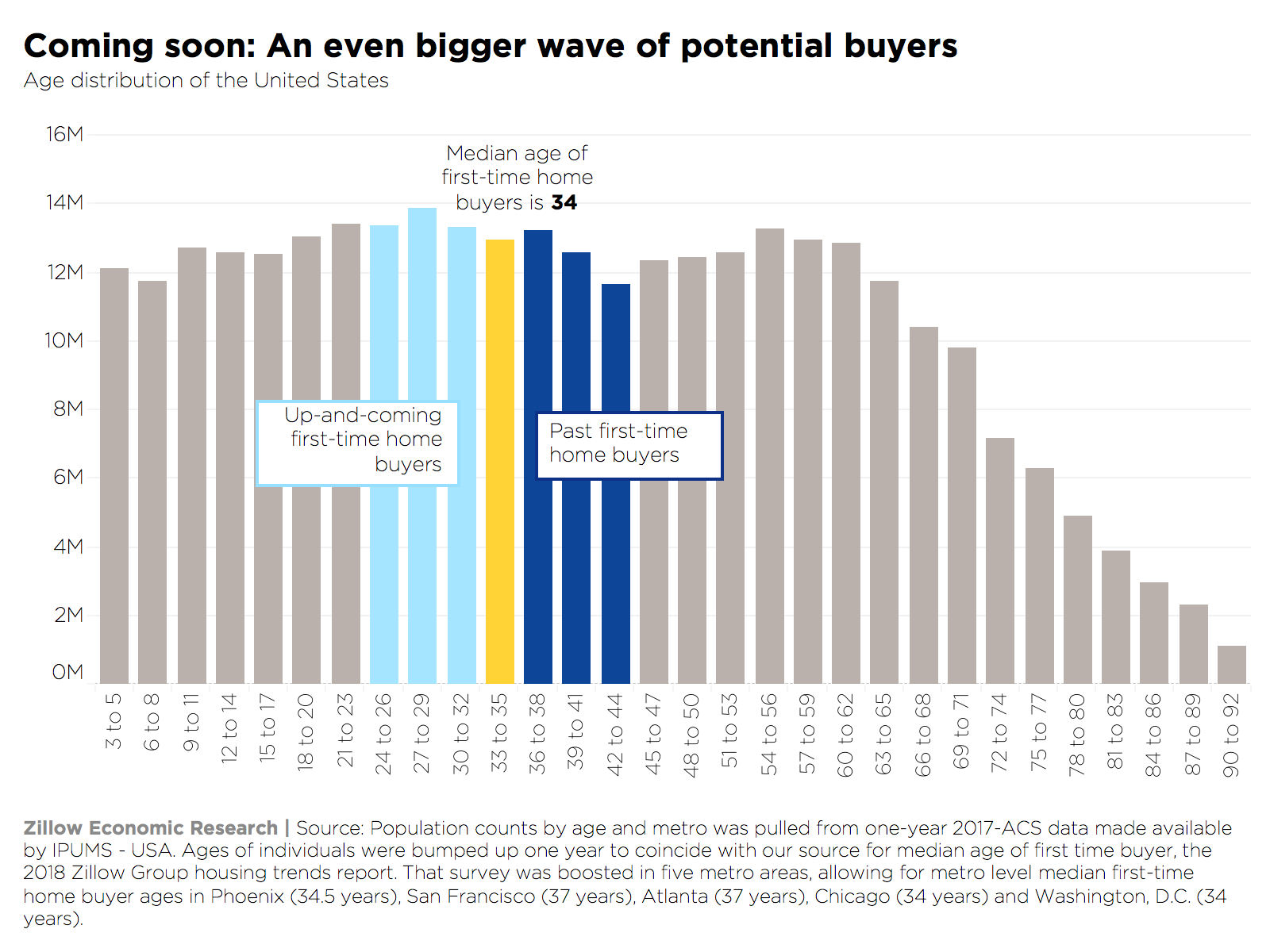 Zillow: First-time buyers