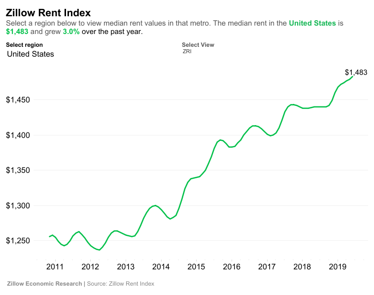 Zillow rent index July 2019